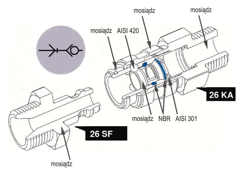 Szybkozłącza pneumatyczne Rectus 26KA - konstrukcja i materiały