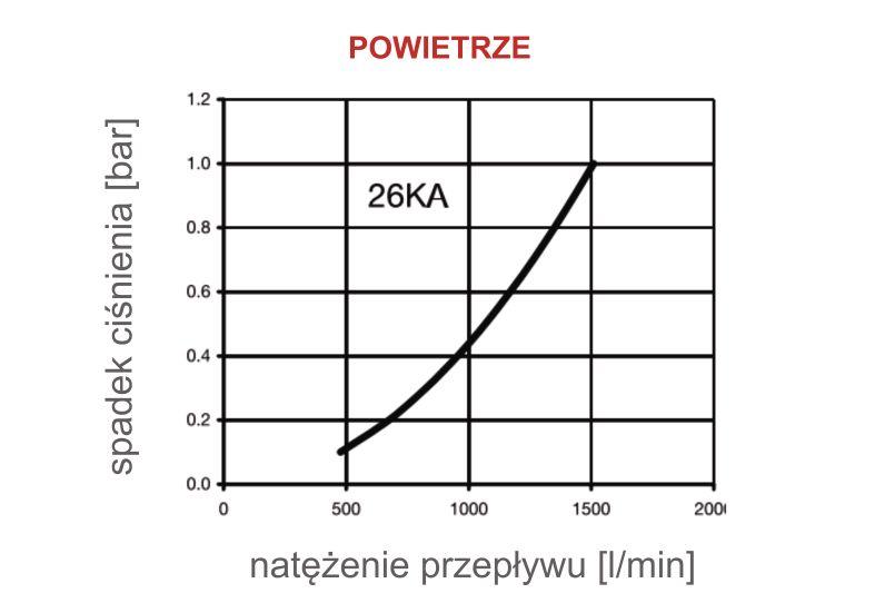 Charakterystyka przepływu dla powietrza - szybkozłącza Rectus serii 26KA