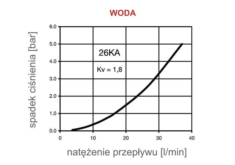 Charakterystyka przepływu dla wody - szybkozłącza Rectus serii 26KA