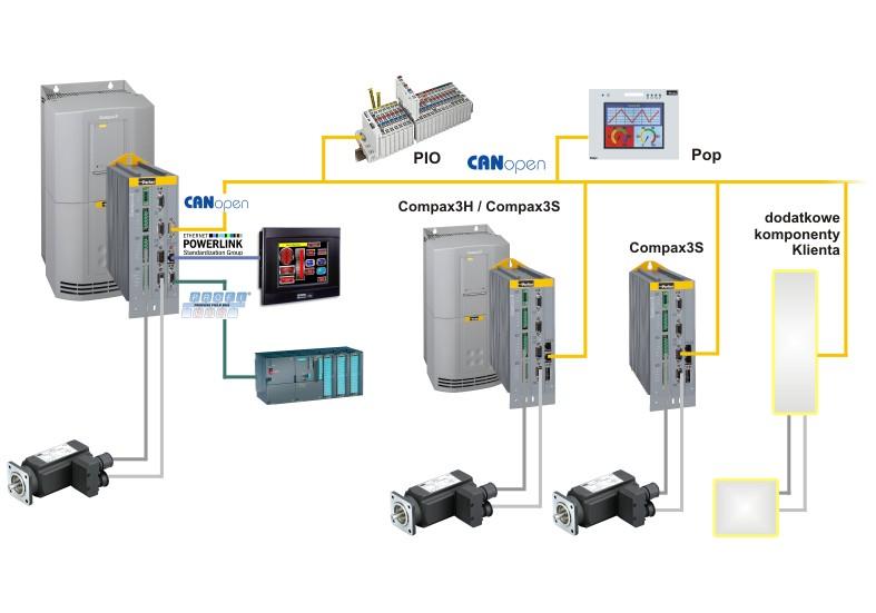 Aplikacja Compax3 Power PLmC C1 i sterowniki Compax3 H   S