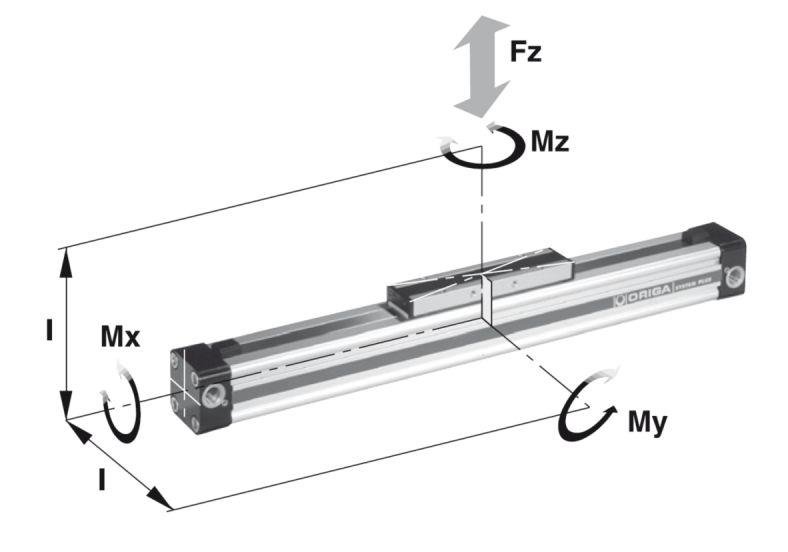 Napęd liniowy pneumatyczny Hoerbiger | Parker Origa OSP-P - momenty
