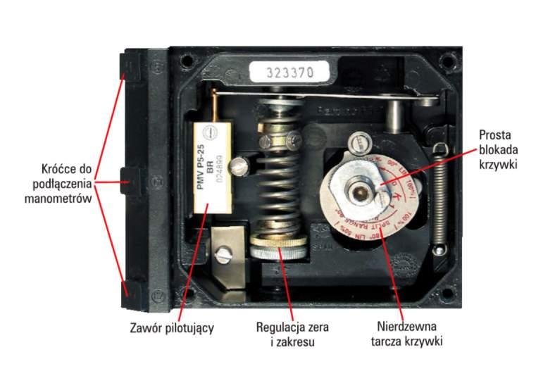 Pozycjoner pneumatyczny Flowserve PMV P5